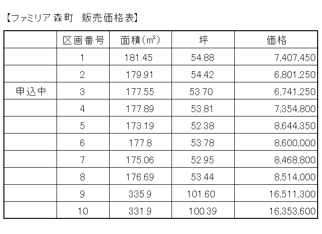 http://www.renohouse.jp/%E3%83%95%E3%82%A1%E3%83%9F%E3%83%AA%E3%82%A2%E6%A3%AE%E7%94%BA%E8%B2%A9%E5%A3%B2%E4%BE%A1%E6%A0%BC%E8%A1%A8.png